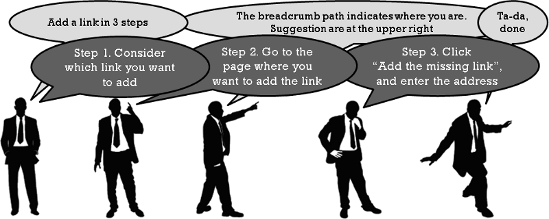 A short cartoon, how to add a link in three steps. Step 1. Consider the link you want to add. Step 2. Go the the page where you want to add the link. Step 3. Click on the button Add the missing link and enter the web address of the page you want to add.